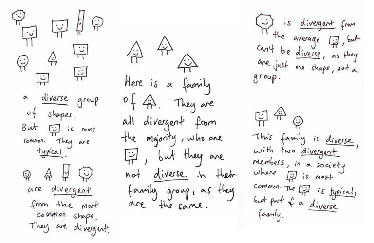 Several rectangles, an octagon, a triangle and a couple of circles: a diverse group of shapes. But rectangle is most commong. They are typical. The others are divergent from the most common shape.  Here is a family of triangles. There are all divergent from the majority, who are rectangles, but they are not diverse in their family group, as they are the same.  An octagon is divergent from the average rectangle, but can't be diverse, as they are just one shape, not a group.  Rectangle, triangle, circle: this family is diverse, with two divergent members, in a society where rectangle is most common. The rectangle is typical, but part of a diverse family.