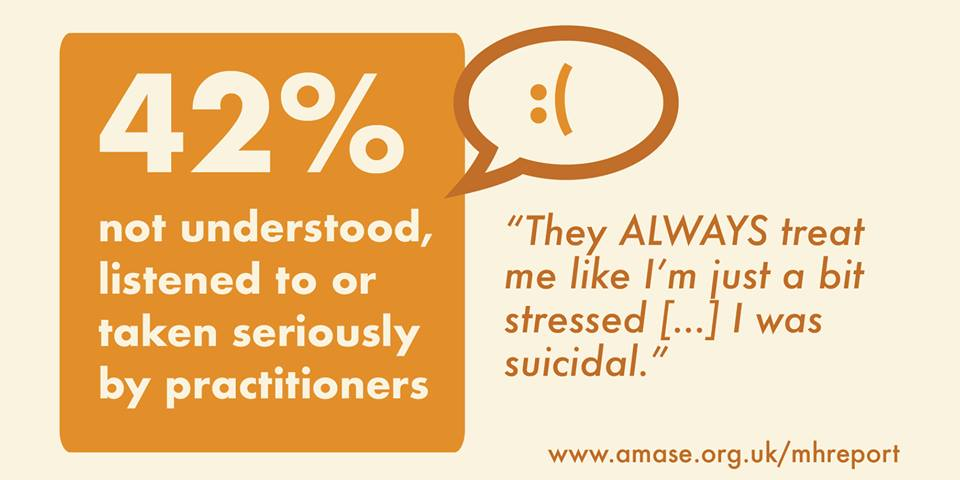 42% not understood, listened to or taken seriously by practitioners: 'They ALWAYS treat me like I'm just a bit stressed [...] I was suicidal'